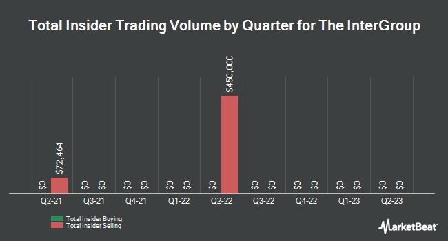 Insider Trades by Quarter for InterGroup (NASDAQ:INTG)