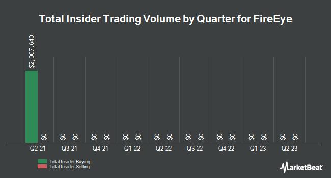 Insider Trades by Quarter for FireEye (NASDAQ:FEYE)