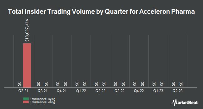 Insider Trading History for Acceleron Pharma (NASDAQ:XLRN)