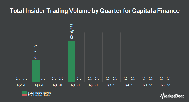 Insider Trades by Quarter for Capitala Finance (NASDAQ:CPTA)