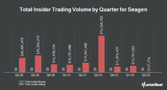 Insider Trades by Quarter for Seattle Genetics (NASDAQ:SGEN)