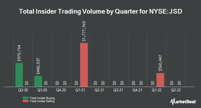 Insider Trades by Quarter for Nuveen Short Duration Credit Opp Fund (NYSE:JSD)