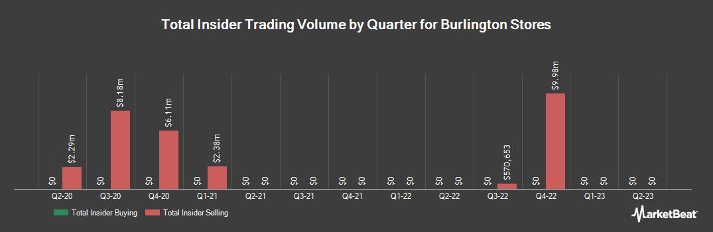 Insider Trading History for Burlington Stores (NYSE:BURL)