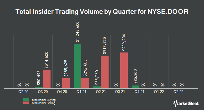 Insider Trades by Quarter for Masonite International (NYSE:DOOR)