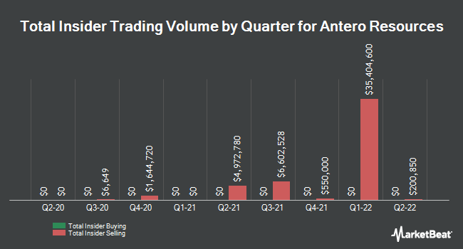 Insider Trades by Quarter for Antero Resources (NYSE:AR)