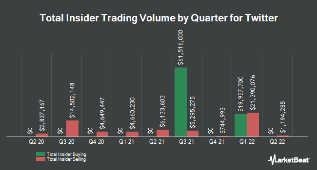 Insider Trades by Quarter for Twitter (NYSE:TWTR)