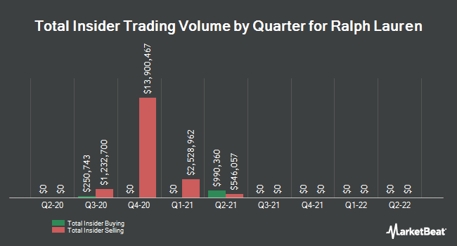 Insider Trades by Quarter for Ralph Lauren (NYSE:RL)