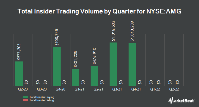 Insider Trades by Quarter for Affiliated Managers Group (NYSE:AMG)