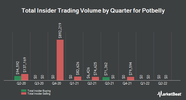 Insider Trades by Quarter for Potbelly (NASDAQ:PBPB)