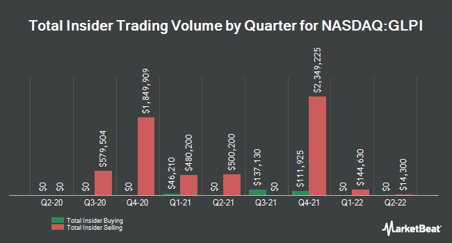Insider Trading History for Gaming and Leisure Properties (NASDAQ:GLPI)