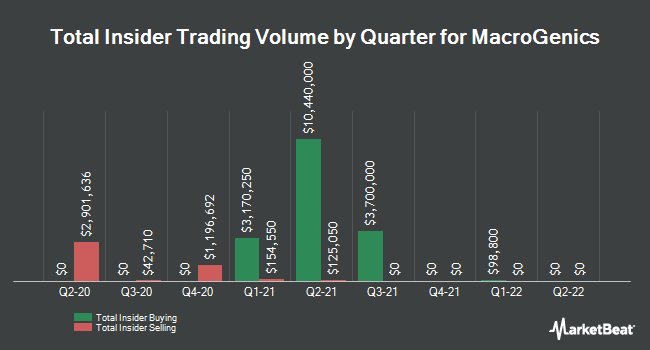 Insider Trades by Quarter for MacroGenics (NASDAQ:MGNX)