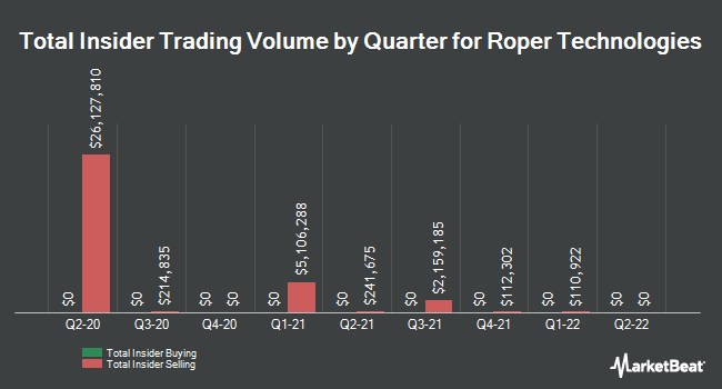 Insider Trades by Quarter for Roper Technologies (NYSE:ROP)