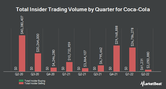 Insider Trades by Quarter for The Coca-Cola (NYSE:KO)