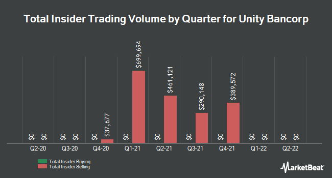 Insider Trading History for Unity Bancorp (NASDAQ:UNTY)