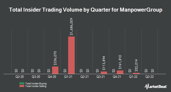Insider Trades by Quarter for ManpowerGroup (NYSE:MAN)
