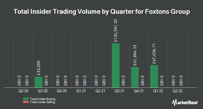 Insider Trades by Quarter for Foxtons Group (LON:FOXT)