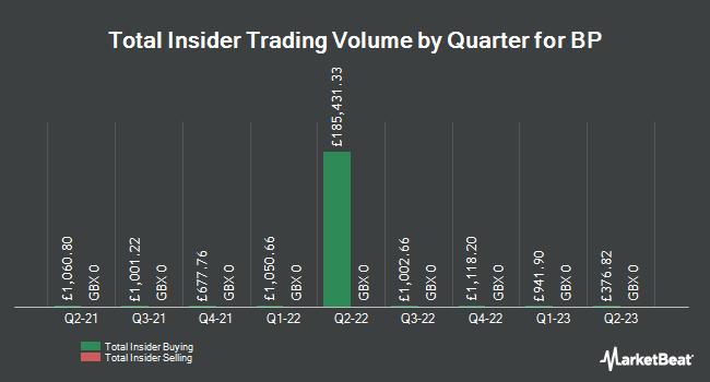 Insider Trading History for BP (LON:BP)