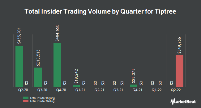 Insider Trades by Quarter for Tiptree (NASDAQ:TIPT)