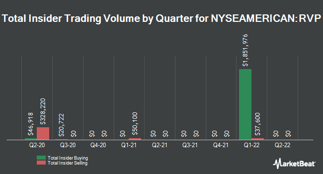 Insider Trades by Quarter for Retractable Technologies (NYSEAMERICAN:RVP)