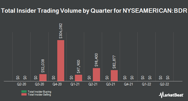 Insider Trades by Quarter for Blonder Tongue Labs (NYSEAMERICAN:BDR)