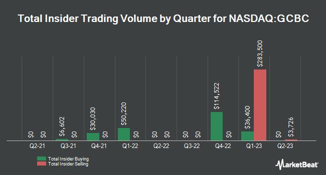 Insider Trades by Quarter for Greene County Bancorp (NASDAQ:GCBC)