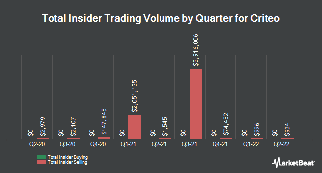 Insider Trades by Quarter for Criteo (NASDAQ:CRTO)