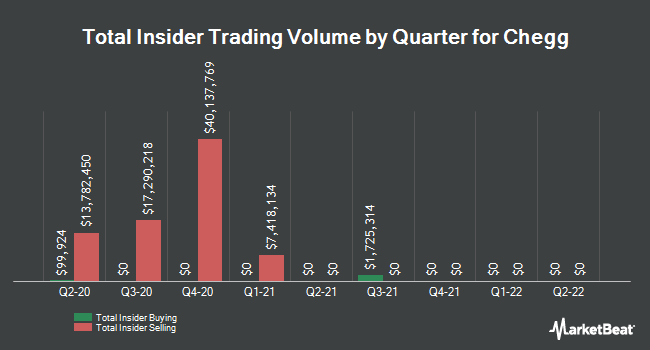 Insider Trades by Quarter for Chegg (NYSE:CHGG)