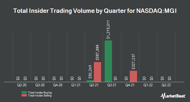 Insider Trades by Quarter for Moneygram International (NASDAQ:MGI)