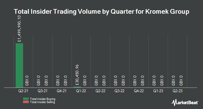 Insider Trades by Quarter for Kromek Group plc (LON:KMK)