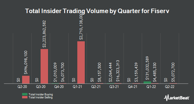 Insider Trades by Quarter for Fiserv (NASDAQ:FISV)