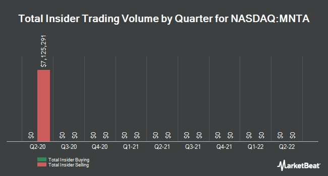 Insider Trades by Quarter for Momenta Pharmaceuticals (NASDAQ:MNTA)