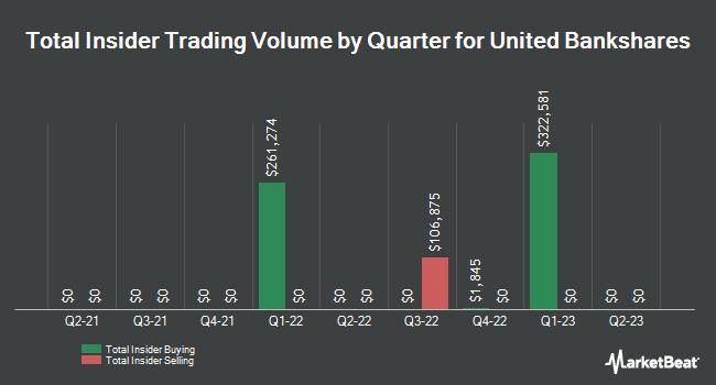 Insider Trades by Quarter for United Bankshares (NASDAQ:UBSI)