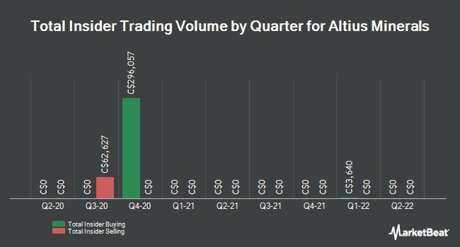 Insider Trades by Quarter for Altius Minerals (TSE:ALS)