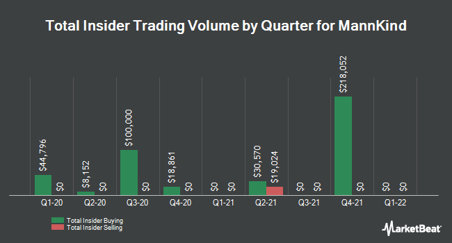 Insider Trades by Quarter for MannKind (NASDAQ:MNKD)