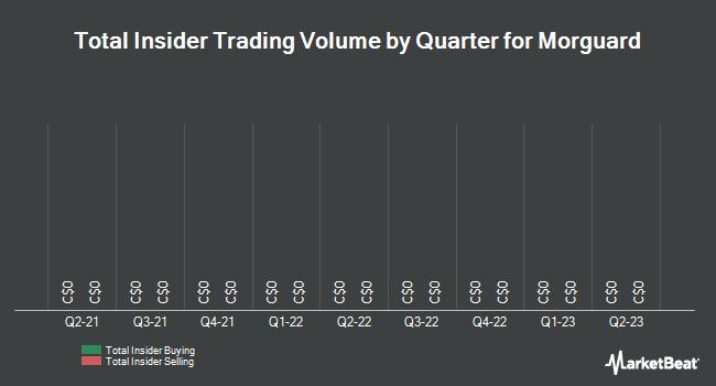 Insider Trades by Quarter for Morguard (TSE:MRC)