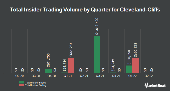 Insider Trades by Quarter for Cleveland-Cliffs (NYSE:CLF)