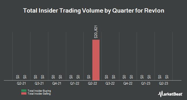 Insider Trades by Quarter for Revlon (NYSE:REV)