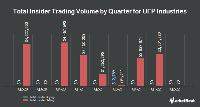 Insider Trades by Quarter for Universal Forest Products (NASDAQ:UFPI)
