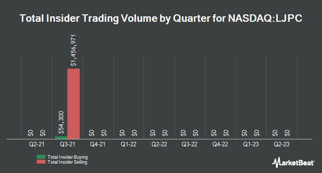 Insider Trades by Quarter for La Jolla Pharmaceutical (NASDAQ:LJPC)