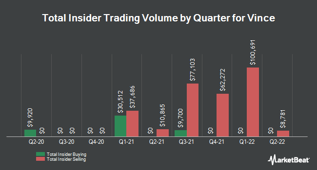 Insider Trades by Quarter for Vince Holding Corp. (NYSE:VNCE)