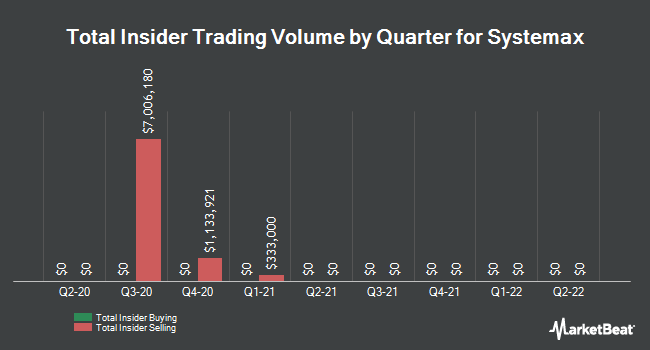 Insider Trades by Quarter for Systemax (NYSE:SYX)