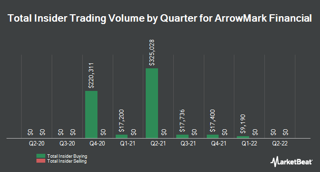 Insider Trading History for StoneCastle Financial (NASDAQ:BANX)