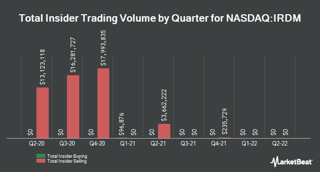 Insider Trades by Quarter for Iridium Communications (NASDAQ:IRDM)