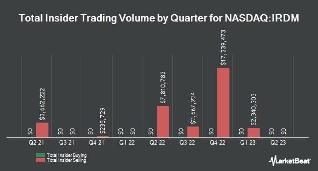 Insider Trading History for Iridium Communications (NASDAQ:IRDM)