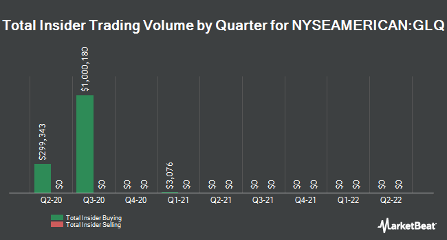 Insider Trades by Quarter for Clough Global Equity Fund (NYSEAMERICAN:GLQ)