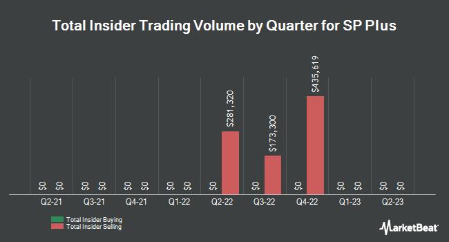Insider Trades by Quarter for SP Plus (NASDAQ:SP)