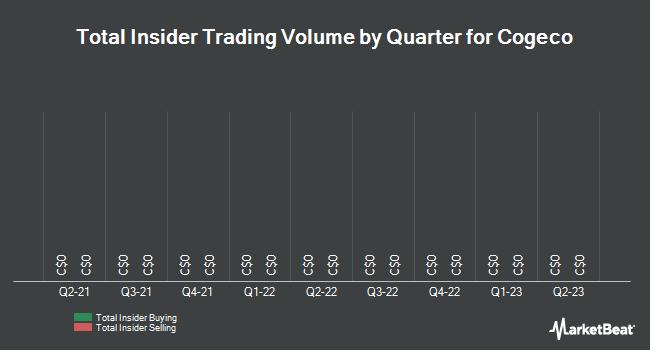 Insider Trades by Quarter for Cogeco (TSE:CGO)