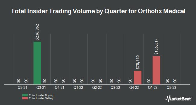 Insider Trades by Quarter for Orthofix International (NASDAQ:OFIX)