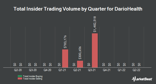 Insider Trading History for DarioHealth (NASDAQ:DRIO)