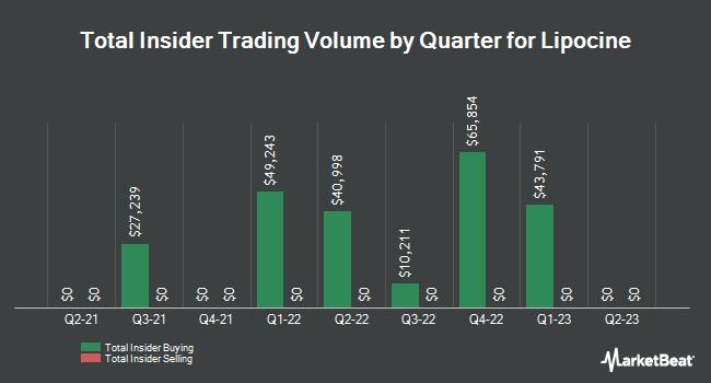 Insider Trades by Quarter for Lipocine (NASDAQ:LPCN)